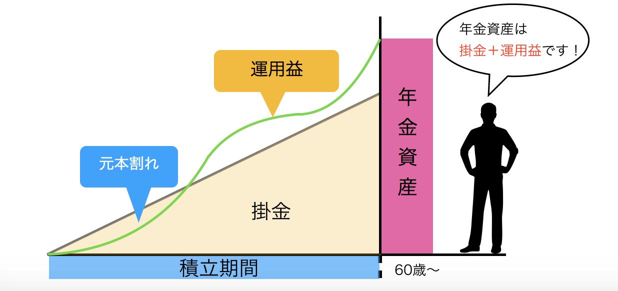 イデコ運用図