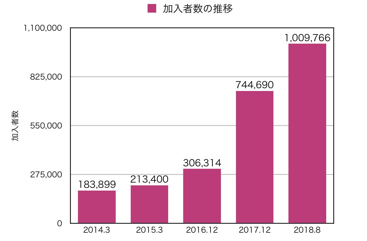 イデコ加入者数の推移