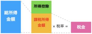 税金計算過程図1