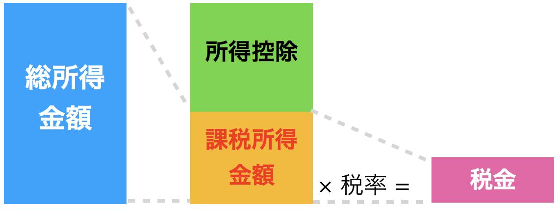 税金計算過程図2