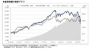 TOPIXと基準価格の比較