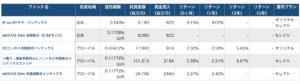 国際株式おすすめファンド5本データ