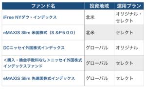 国際株式おすすめ商品5本