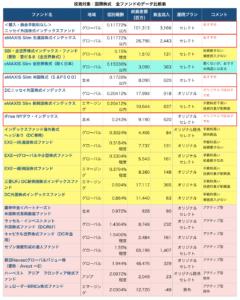 国際株式全ファンドデータ比較表(セレクトプラン)