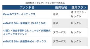 SBI証券セレクトプラン国際株式おすすめ商品