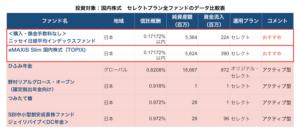 際株式全ファンドデータ比較表(セレクトプラン)