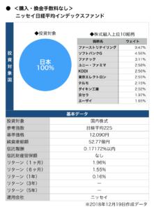 ニッセイ日経平均インデックスファンド