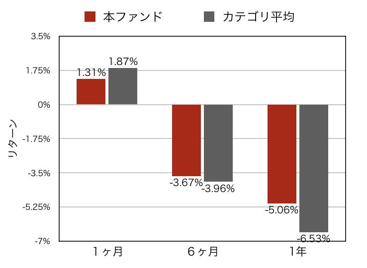 Slim国内株式カテゴリリターン比較グラフ