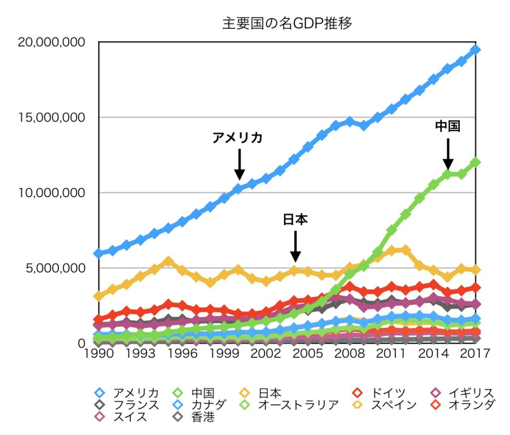 主要国のDGP推移グラフ