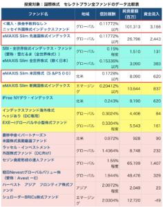 SBIセレクトプラン国際株式全ファンドデータ比較表