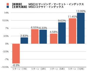 新興国と主要先進国のリターン比較グラフ