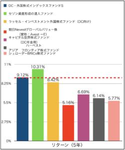 インデックス型ファンドとアクティブ型ファンドリ5年リターン比較グラフ