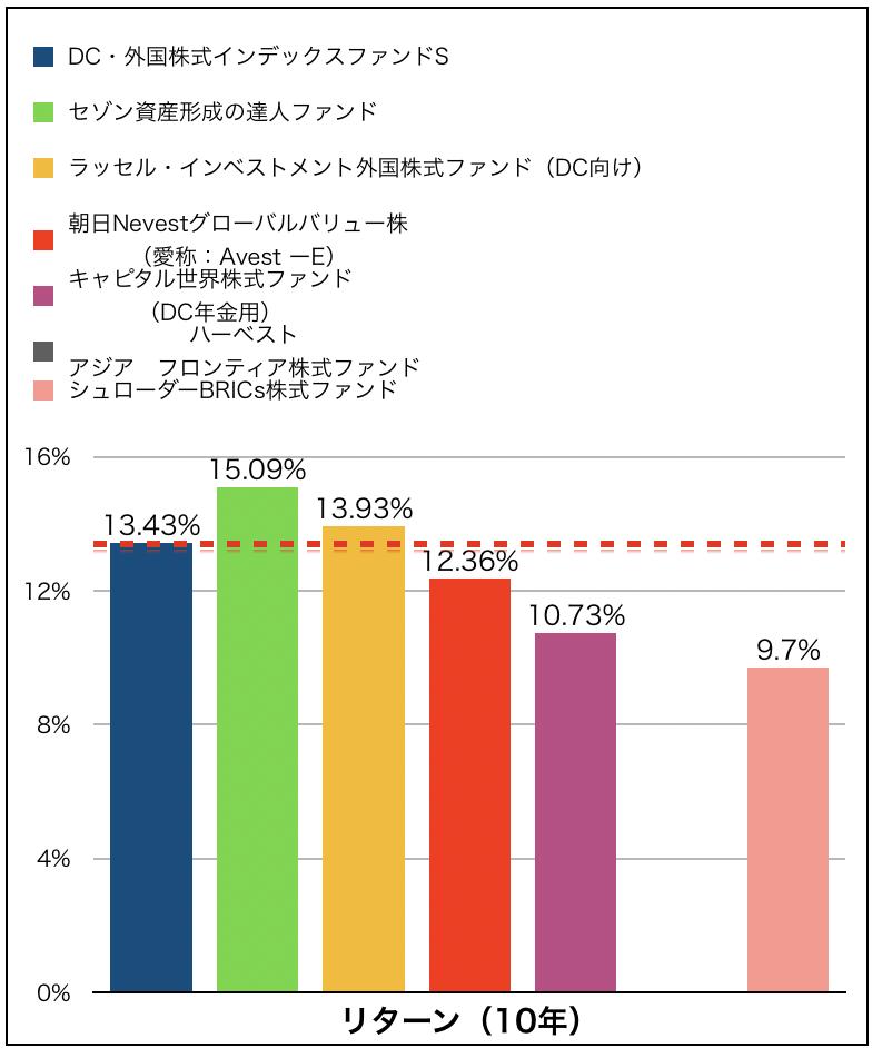 インデックス型ファンドとアクティブ型ファンドリ10年リターン比較グラフ