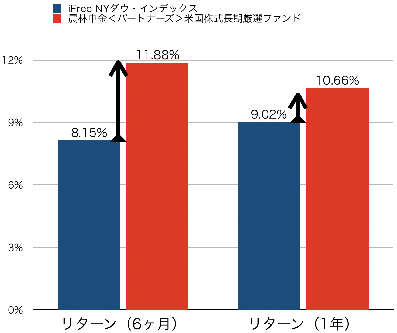 アクティブ型とインデックス型の比較グラフ(北米)