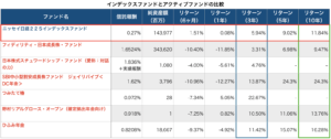 国内株式インデックス型とアクティブ型のリターン比較表