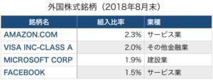 ひふみ年金外国株式