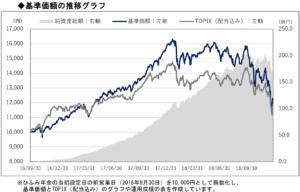 ひふみ年金基準価格の推移