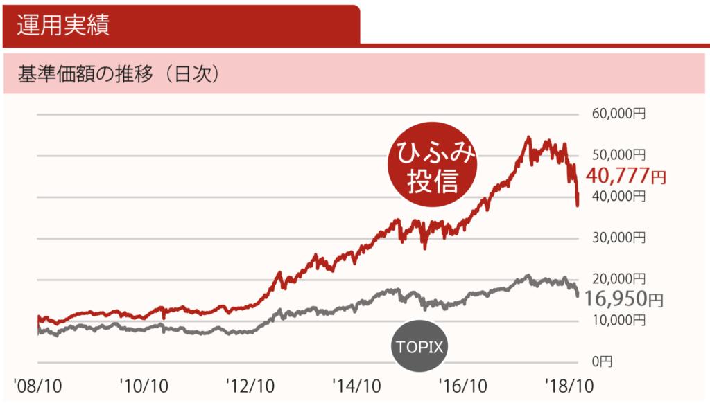 ひふみ投信基準価格の推移