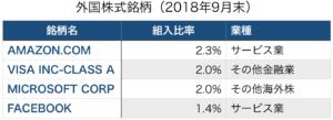 ひふみ投信 外国株式