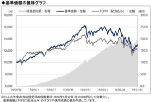 ひふみ年金基準価格推移グラフ
