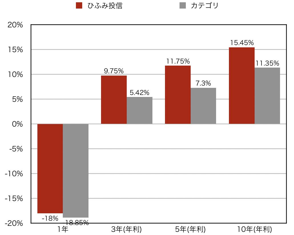 ひふみ投信カテゴリ平均とのリターン比較グラフ2019年1月
