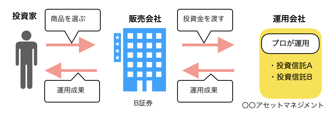 投資信託イメージ図