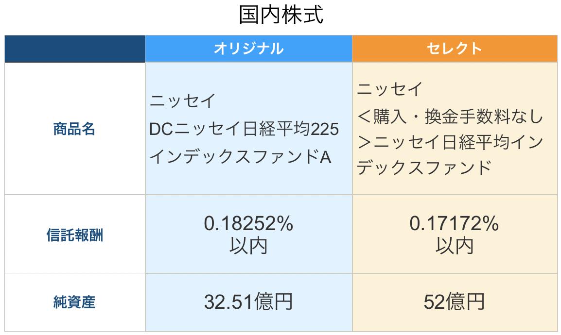 国内株式の比較