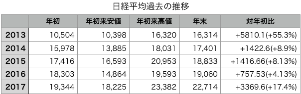 2013-2017年年始・年初来安値・年初来高値・年末株価一覧表