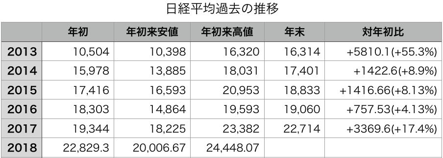 2013-2018年年始・年初来安値・年初来高値・年末株価一覧表