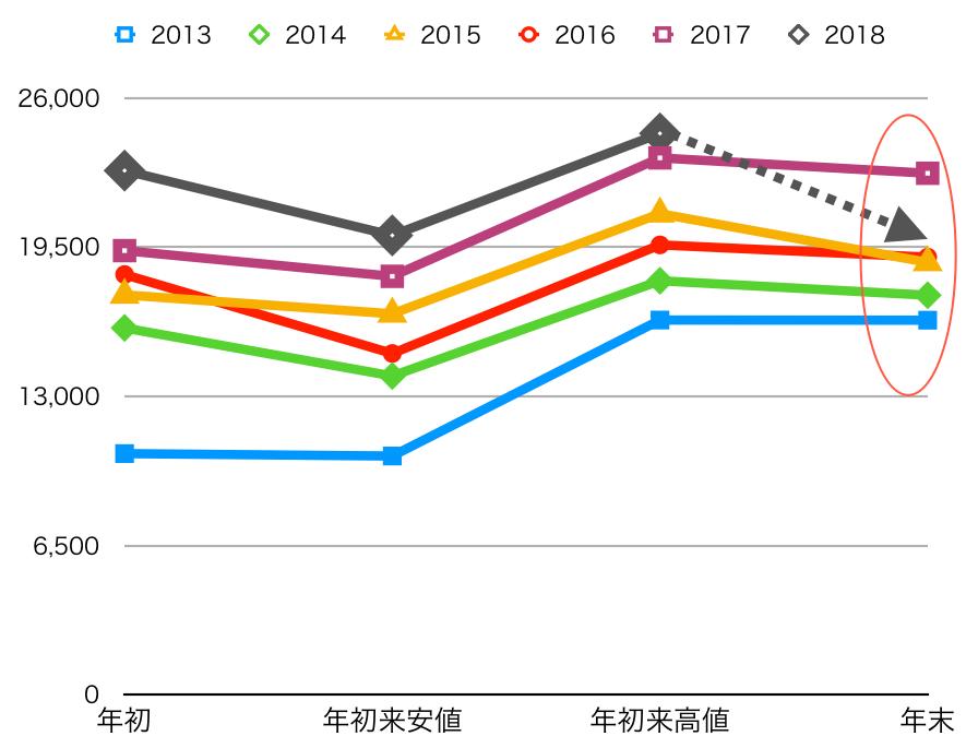2013-2018年年始・年初来安値・年初来高値・年末株価グラフ