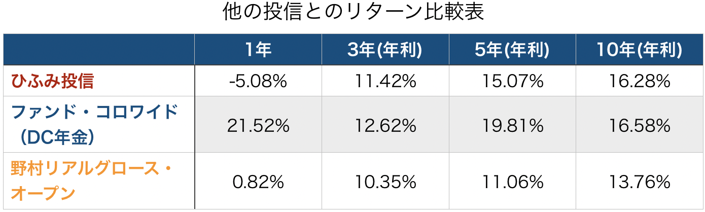 他の投信とのリターン比較表