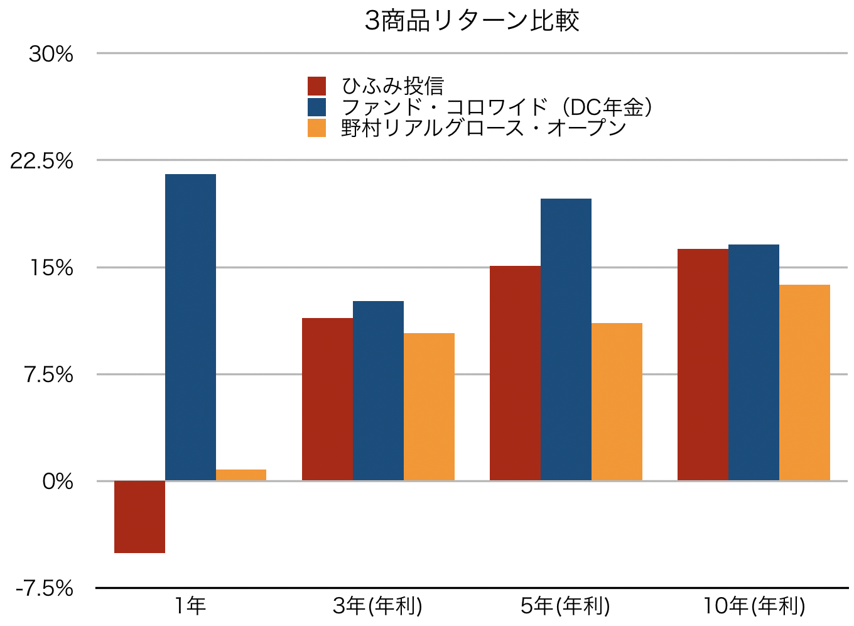 3商品リターン比較グラフ