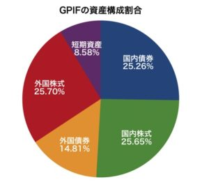 GPIFの資産構成割合