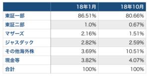 ひふみ年金市場別構成比率
