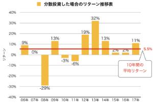 分散投資10年間のリターン平均値