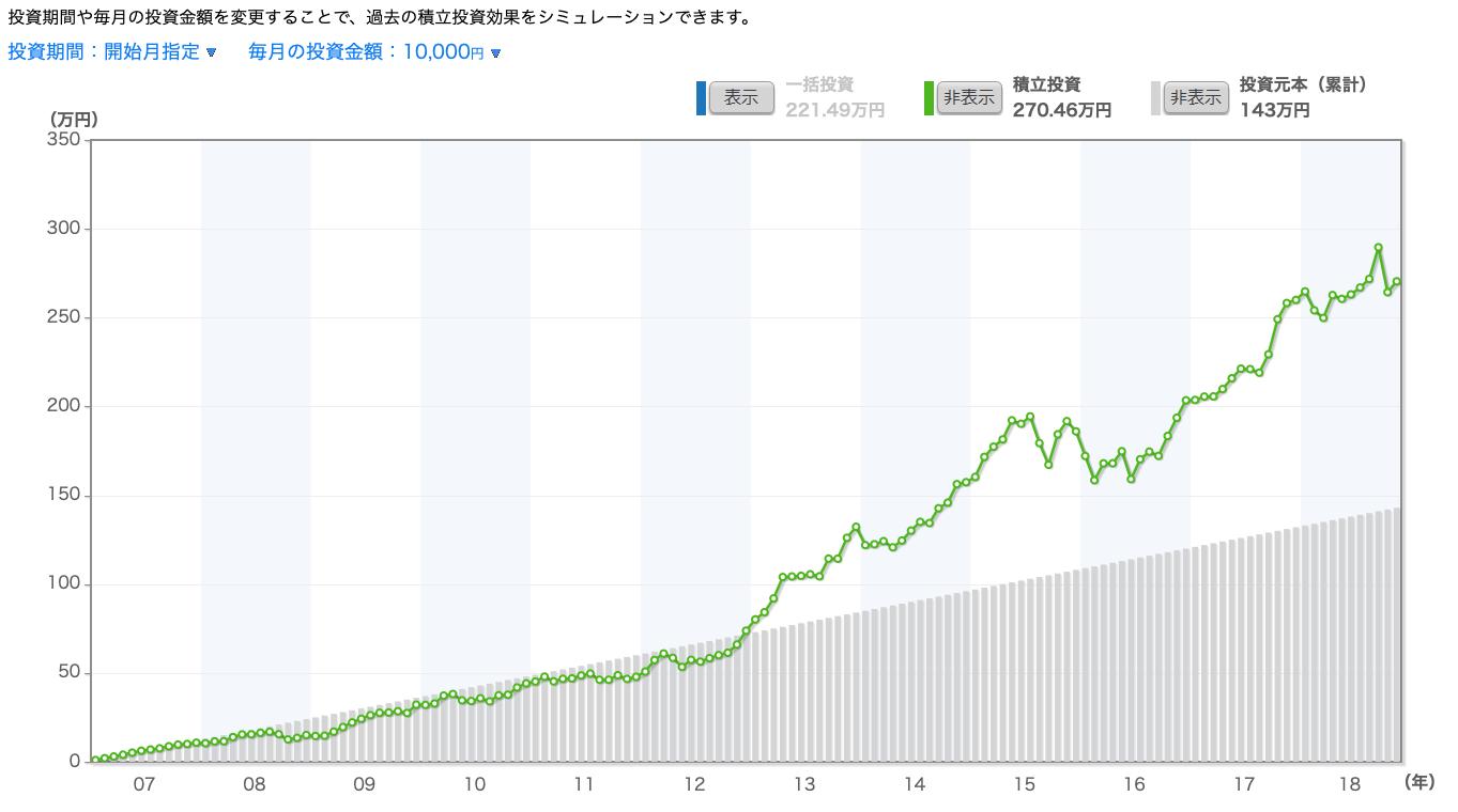 日経平均毎月購入シミュレーション