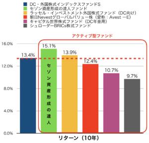 セゾン資産形成の達人(10年リターン)