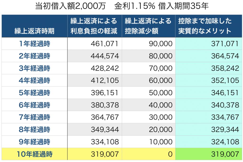 繰上返済メリット(1.15%,35年)