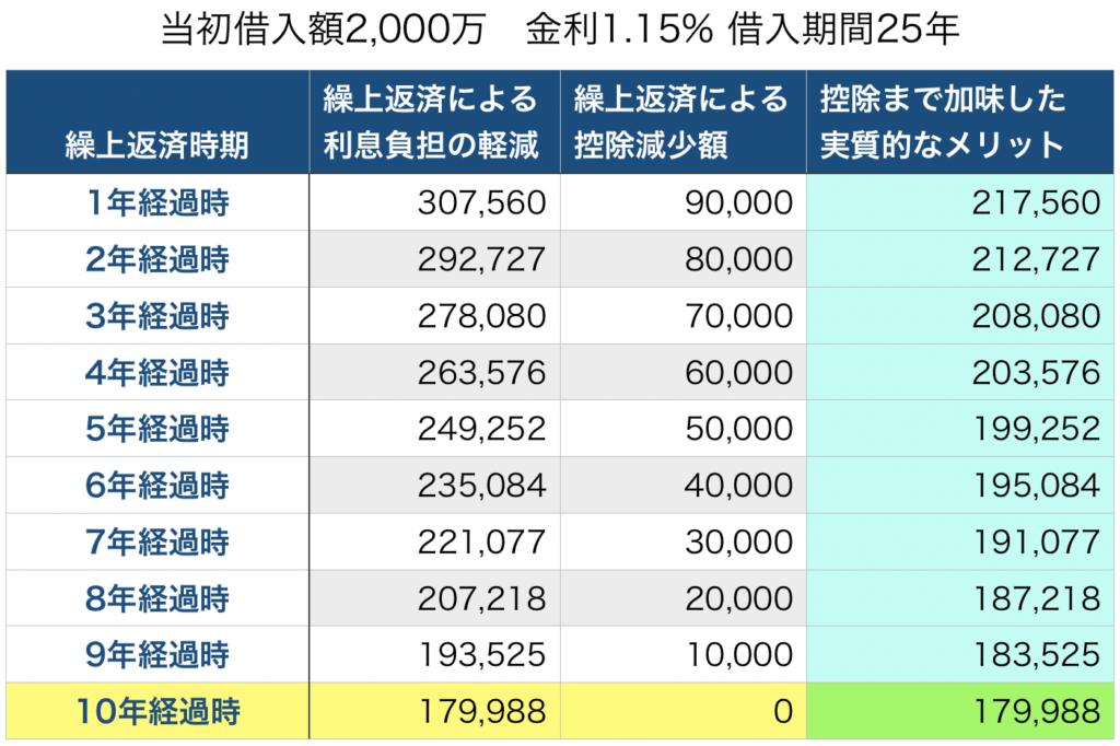 繰上返済メリット(1.15%,25年)