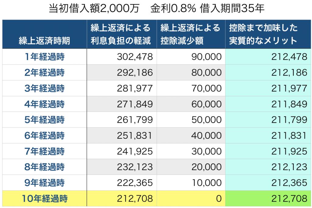 繰上返済メリット(0.8%,35年)