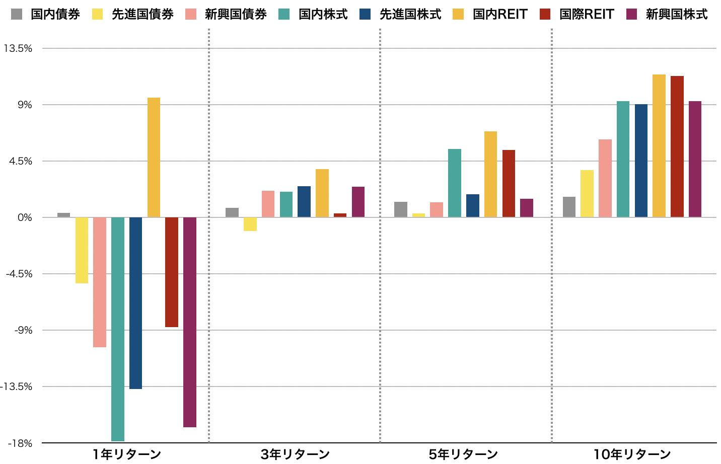 各資産の過去10年間のリターンデータ