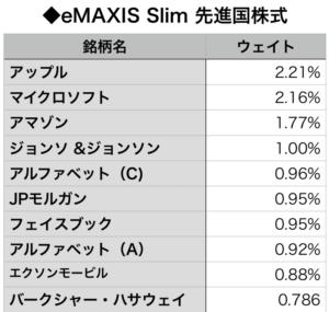 eMAXIS Slim 先進国株式の組入上位10銘柄