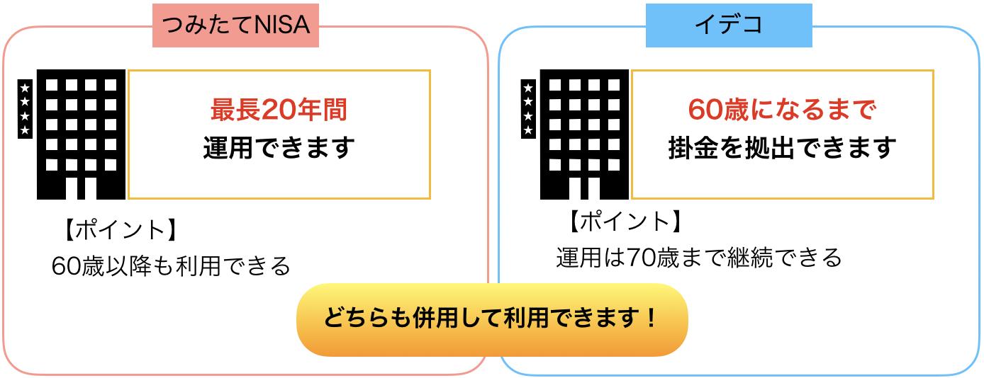 運用期間の図