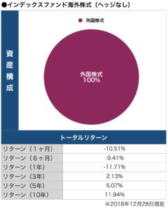 インデックス外国株式