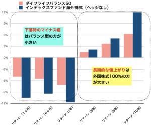 2商品のトータルリターンのデータ図