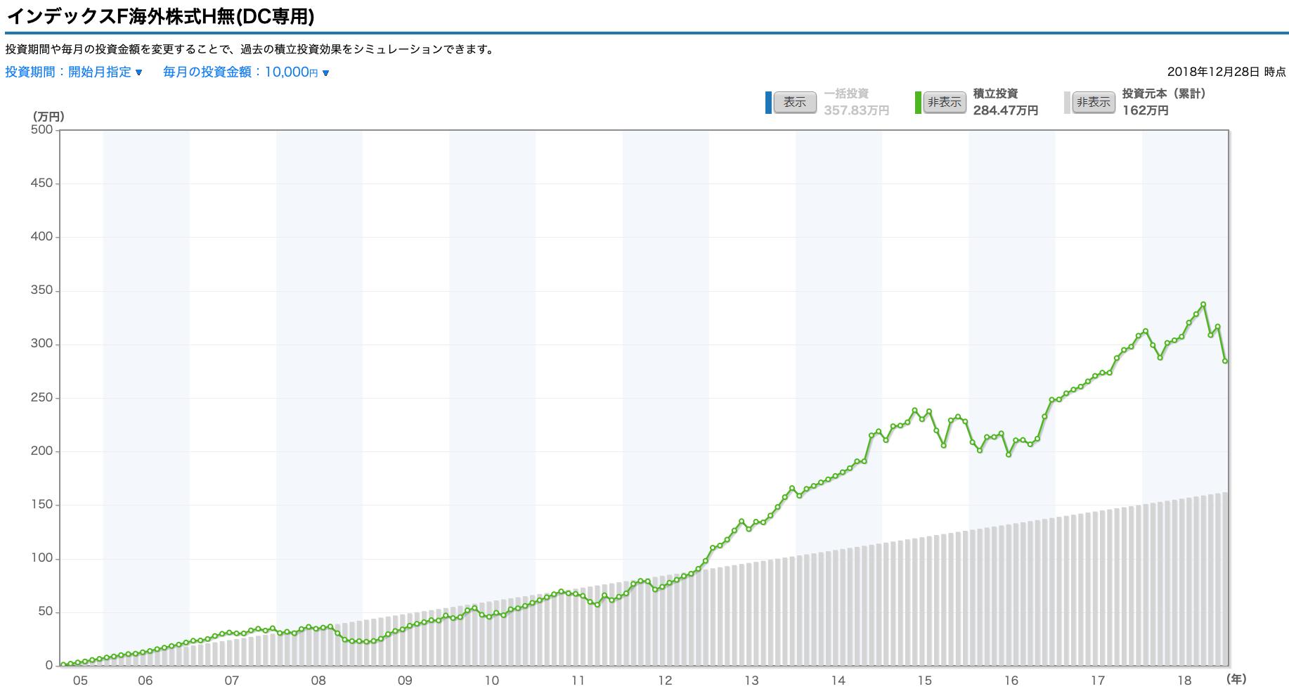 インデックスファンド海外株式積立シミュレーション