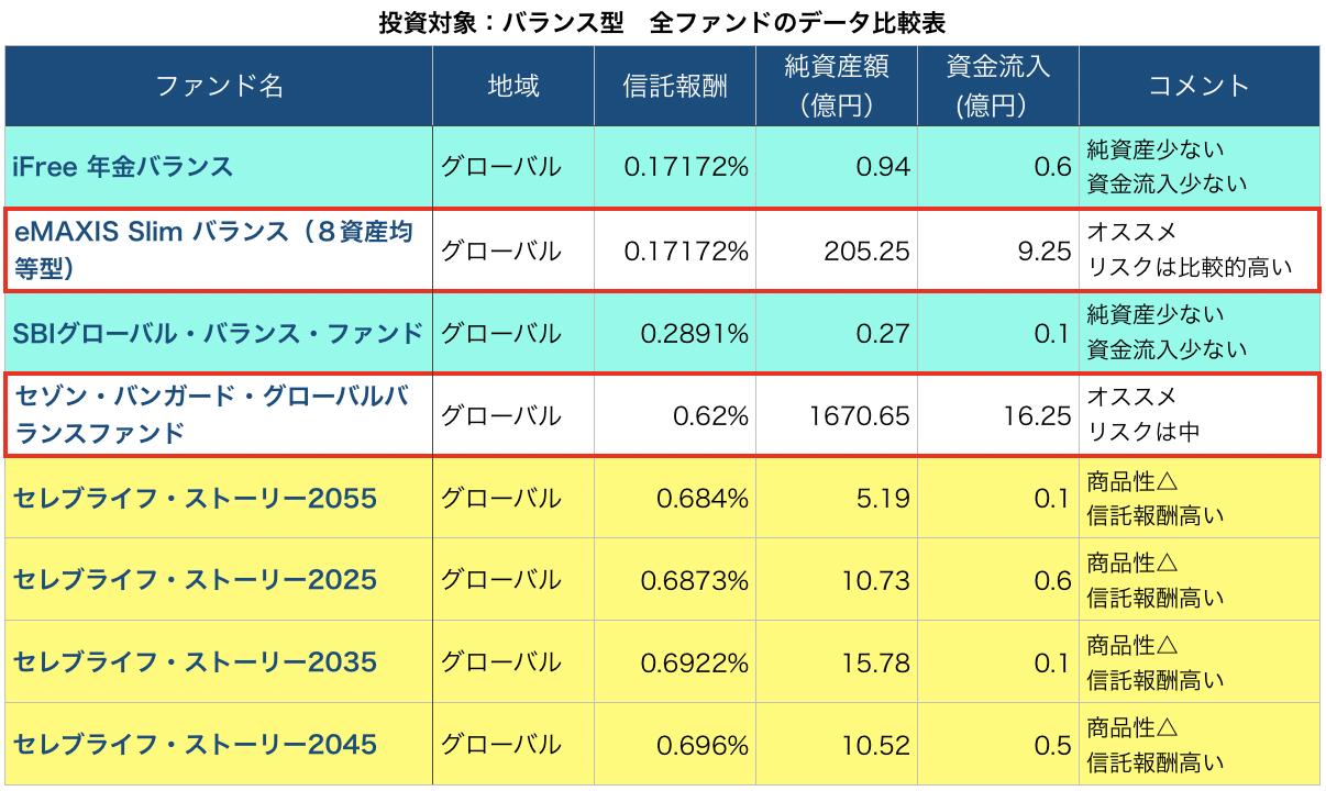 バランス型 全ファンドのデータ比較表