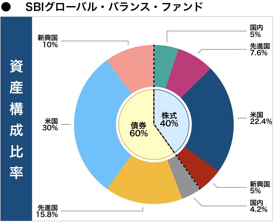 SBIグローバル・バランス・ファンド