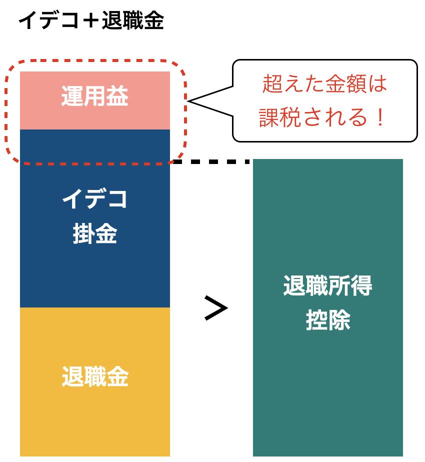 イデコ+退職金の受取時イメージ図