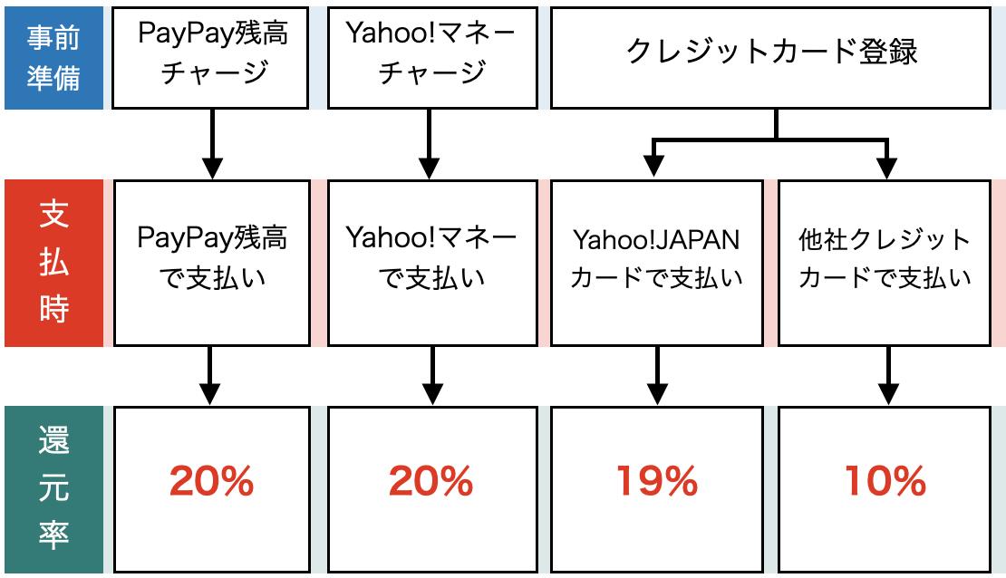 PayPay支払い方法と還元率イメージ図